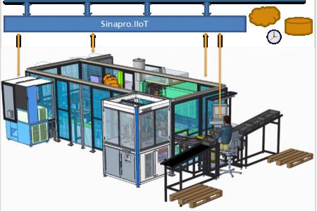 Slika 1: Kolektorjeva pilotna proizvodna linija. Brizganje je ključna tehnologija, ki omogoča proizvodnjo dveh različnih izdelkov – rotorja in statorja. Komponente pilotne linije med seboj komunicirajo s pomočjo MES rešitve Sinapro.IIoT.